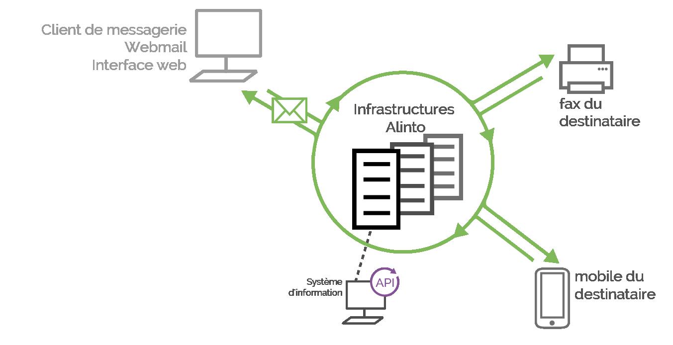 Fonctionnement de la plate-forme fax et SMS