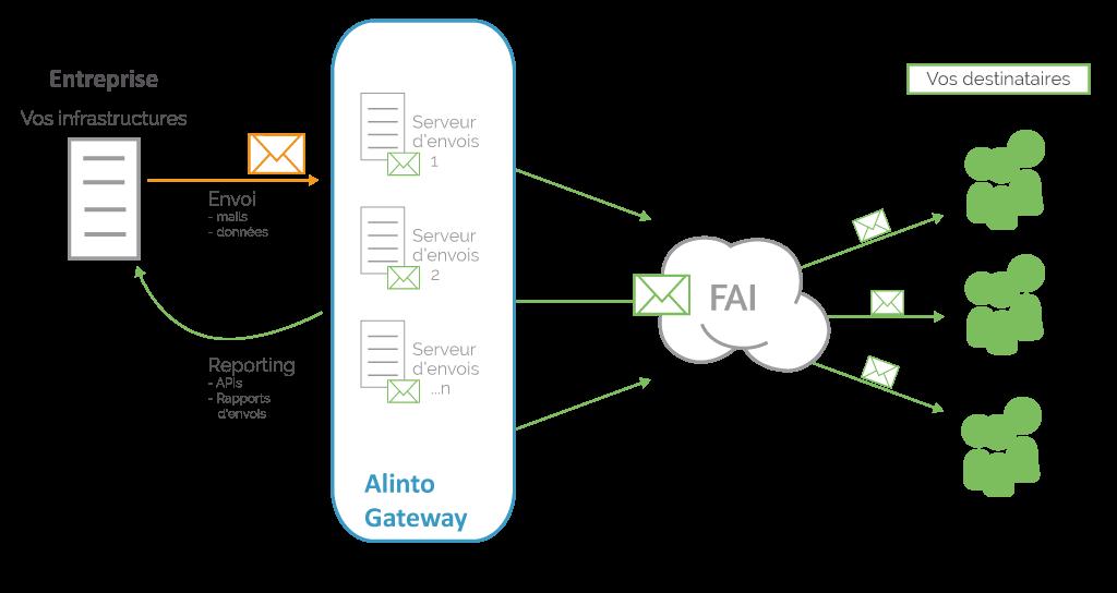 schema de fonctionnement du relais de messagerie SMTP