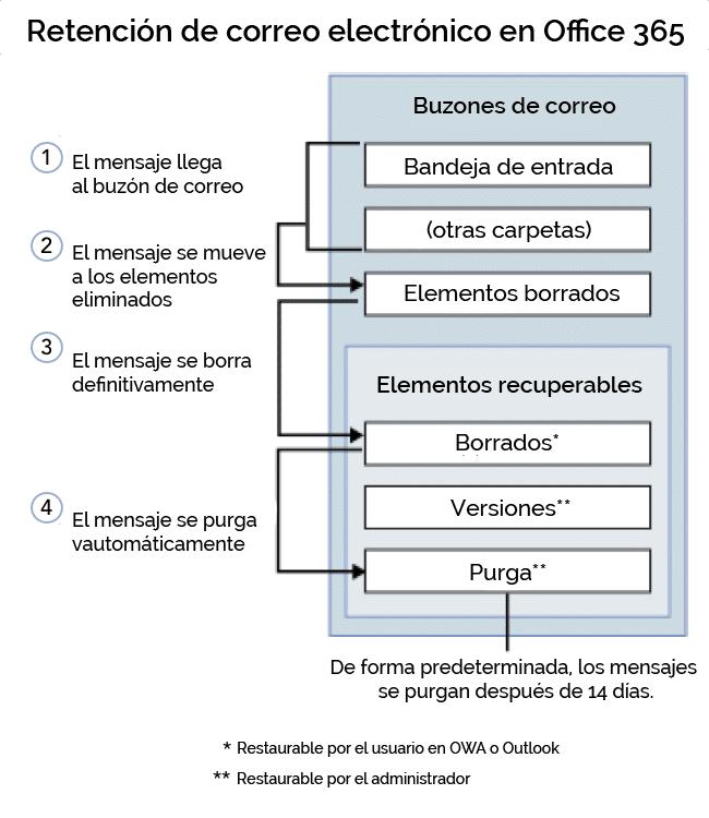 protección de correo electrónico